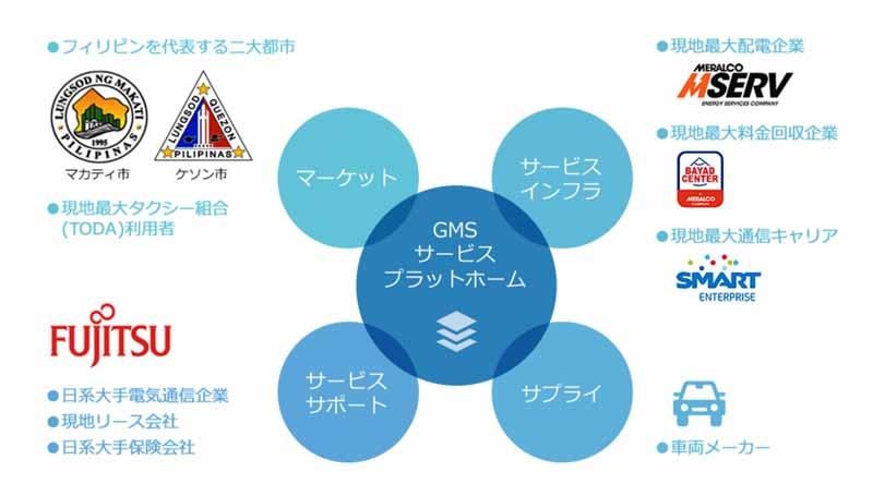 entered-into-and-sumitomo-trust-sbi-net-bank-a-business-alliance-in-the-gms-fintech-x-iot-of-mobility-venture20160630-5