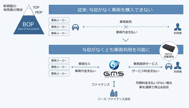 entered-into-and-sumitomo-trust-sbi-net-bank-a-business-alliance-in-the-gms-fintech-x-iot-of-mobility-venture20160630-8