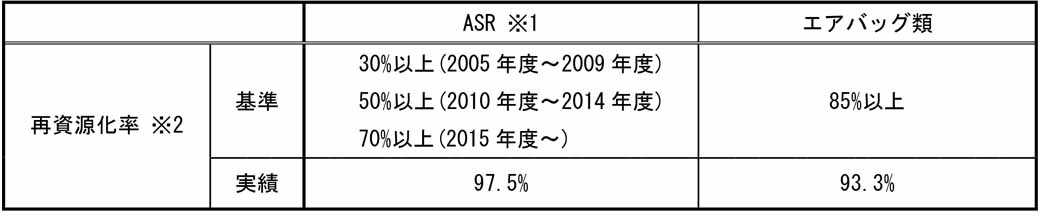 fuji-heavy-industries-announced-a-track-record-such-as-2015-fiscal-recycling-due-to-the-automobile-recycling-law20160604-1