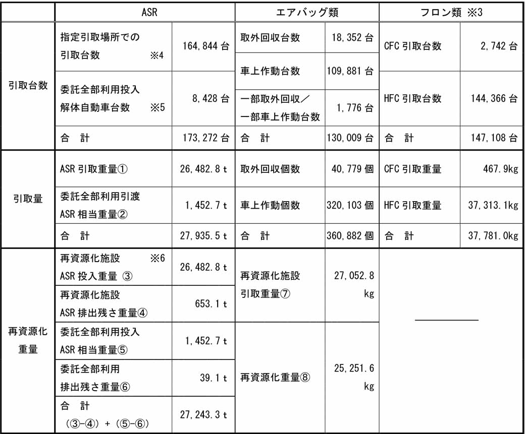 fuji-heavy-industries-announced-a-track-record-such-as-2015-fiscal-recycling-due-to-the-automobile-recycling-law20160604-2