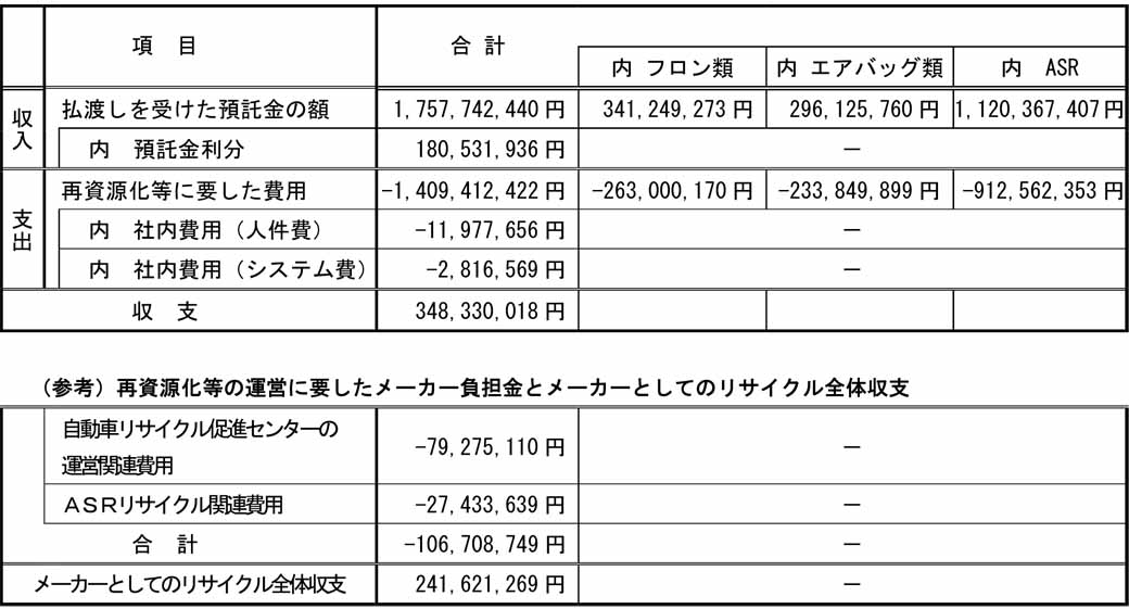 fuji-heavy-industries-announced-a-track-record-such-as-2015-fiscal-recycling-due-to-the-automobile-recycling-law20160604-3