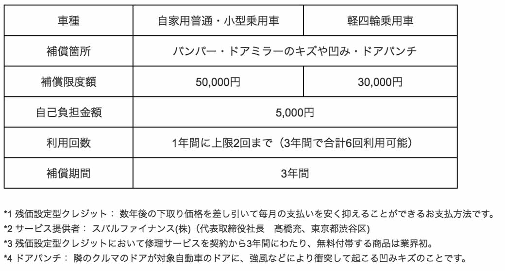 fuji-heavy-industries-ltd-introduced-the-subaru-residual-value-setting-type-credit-and-security-protect-320160616-2