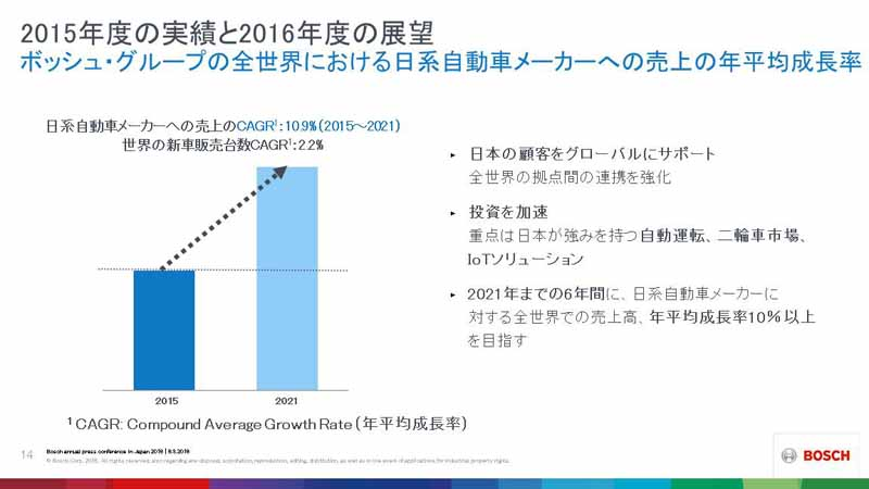germany-bosch-conducted-the-annual-report-press-conference-in-tokyo-domestic-sales-in-2015-decreased-by-3-8-160608-114