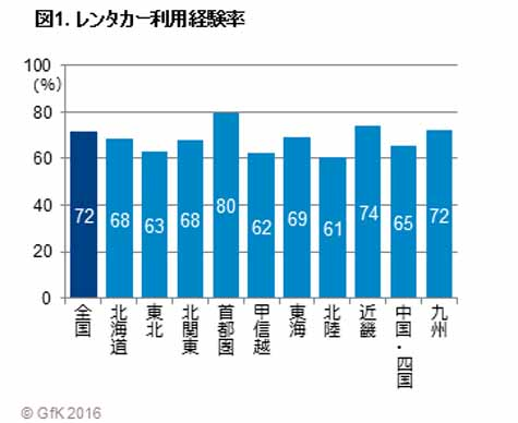 gfk-japan-car-rental-use-survey-tokyo-metropolitan-area-in-the-frequency-of-use-is-projecting-trend20160607-2
