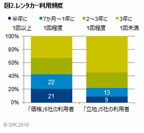 gfk-japan-car-rental-use-survey-tokyo-metropolitan-area-in-the-frequency-of-use-is-projecting-trend20160607-3