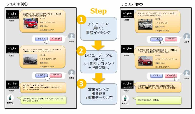 gulliver-start-offering-in-september-the-online-type-customer-service-car-connect-by-artificial-intelligence20160615-4