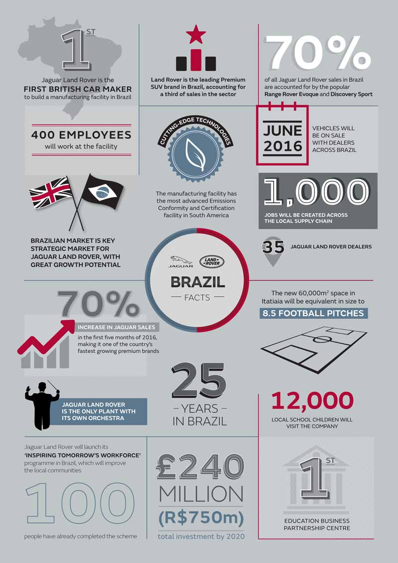 jaguar-land-rover-opened-a-manufacturing-plant-wholly-owned-will-be-the-first-in-brazil-except-in-the-united-kingdom20160621-8