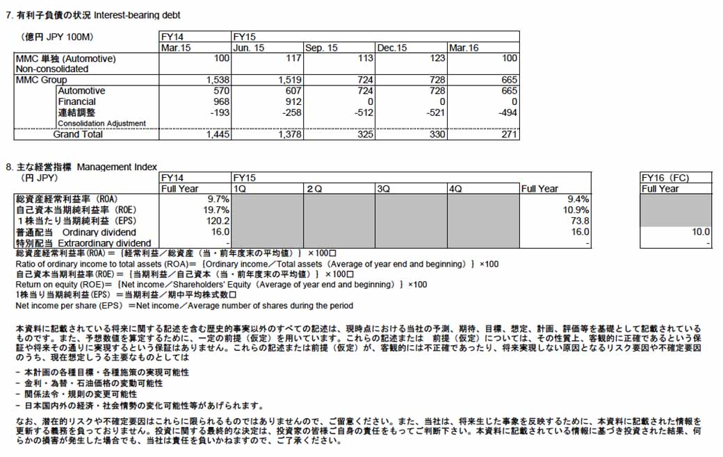 mitsubishi-motors-announced-the-2016-fiscal-year-earnings-outlook-operating-income-year-on-year-82-percent-decline-domestic-sales-volume-and-the-41-decrease20160622-4