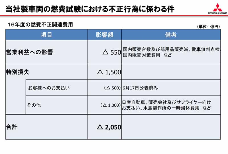 mitsubishi-motors-announced-the-2016-fiscal-year-earnings-outlook-operating-income-year-on-year-82-percent-decline-domestic-sales-volume-and-the-41-decrease20160622-7