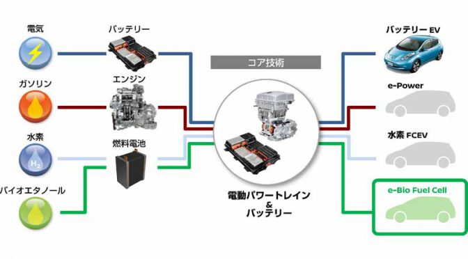 nissan-motor-co-ltd-announced-a-new-fuel-cell-system-technology-of-bio-ethanol-power-generation-e-bio-fuel-cell20160614-1