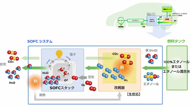 nissan-motor-co-ltd-announced-a-new-fuel-cell-system-technology-of-bio-ethanol-power-generation-e-bio-fuel-cell20160614-6