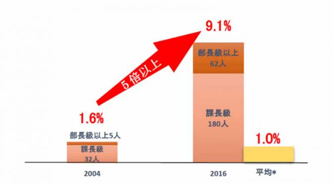 nissan-motor-co-rise-in-female-managers-ratio-of-9-1-in-japan20160627-1