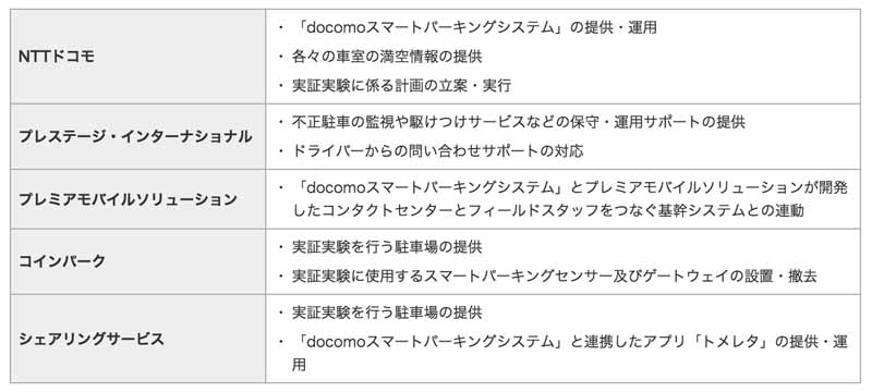 ntt-docomo-to-solve-the-shortage-of-urban-parking-developed-smart-parking-system20160608-2
