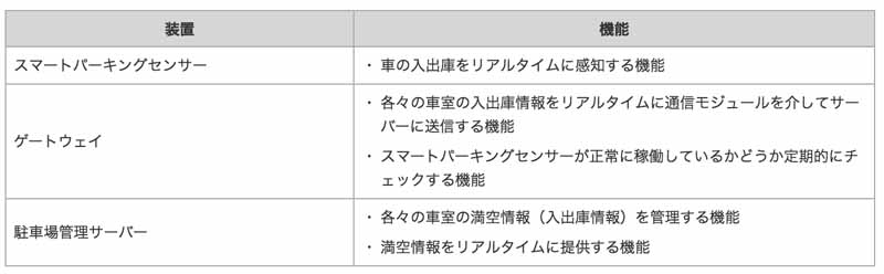 ntt-docomo-to-solve-the-shortage-of-urban-parking-developed-smart-parking-system20160608-3