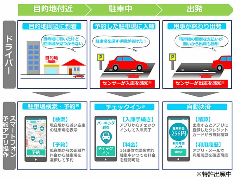 ntt-docomo-to-solve-the-shortage-of-urban-parking-developed-smart-parking-system20160608-6