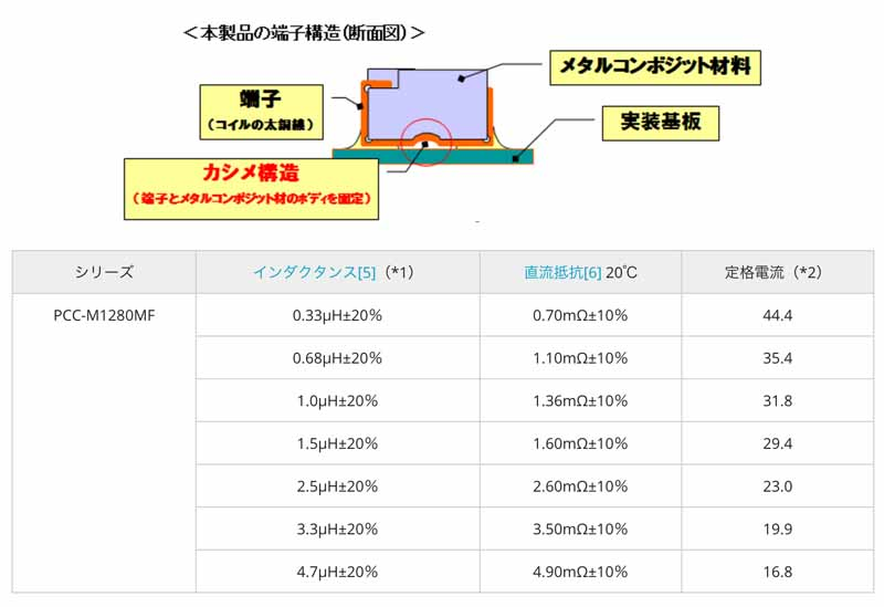 panasonic-a-large-current-corresponding-product-of-the-automotive-power-choke-coil20160601-3