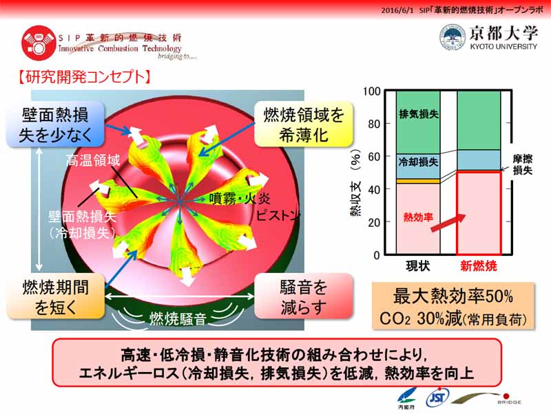 sip-publish-a-combustion-demonstration-experiment-of-super-lean-burn-engine-to-challenge-the-ultra-lean-combustion20160609-24