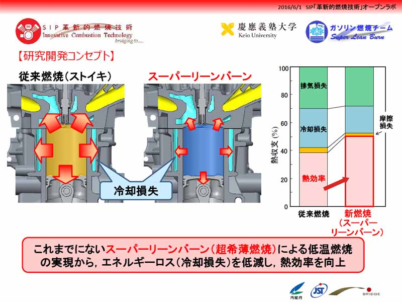 sip-publish-a-combustion-demonstration-experiment-of-super-lean-burn-engine-to-challenge-the-ultra-lean-combustion20160609-25