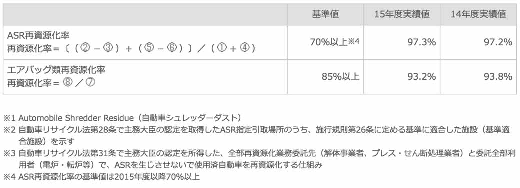 suzuki-track-record-such-as-a-2015-recycling-based-on-the-automobile-recycling-law20160605-2