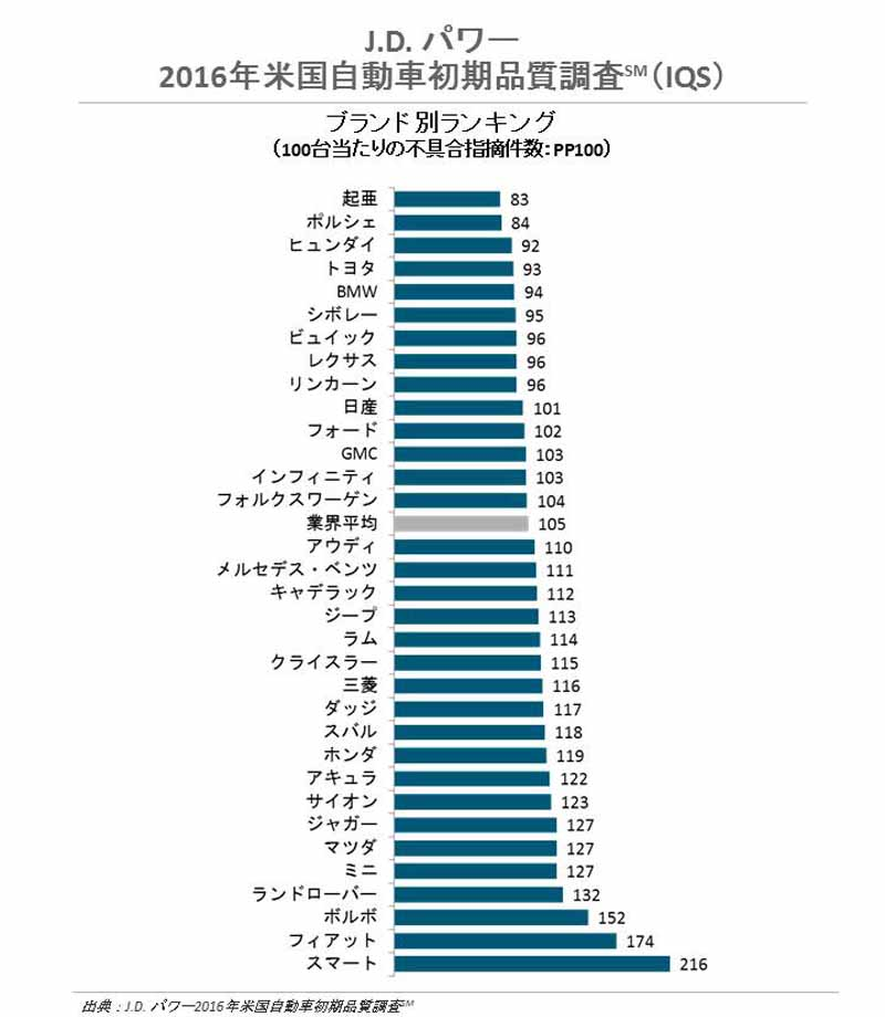 us-automotive-and-initial-quality-survey-of-j-d-power-brand-ranking-in-kia-120160626-1
