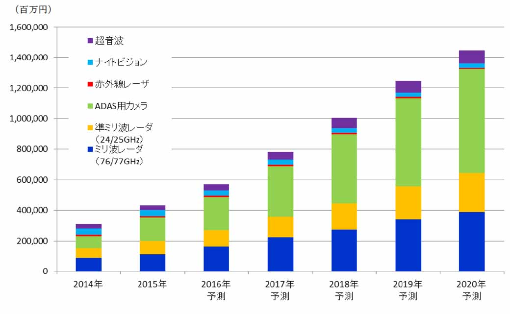 yano-research-institute-survey-the-global-market-for-advanced-driver-assistance-system-in-2020-adas-is-in-excess-of-¥-1-trillion20160711-1