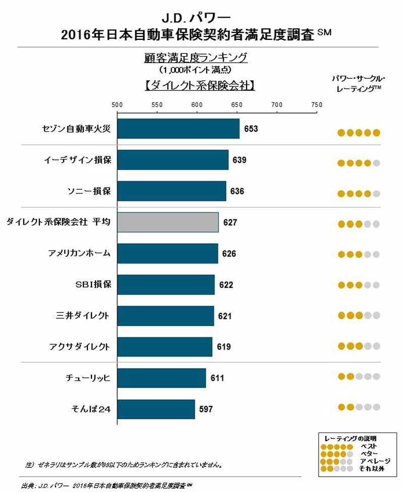 domestic-automobile-insurance-policyholder-satisfaction-survey-of-j-d-power-rapid-response-is-the-key-to-loyalty-improvement20160718-3