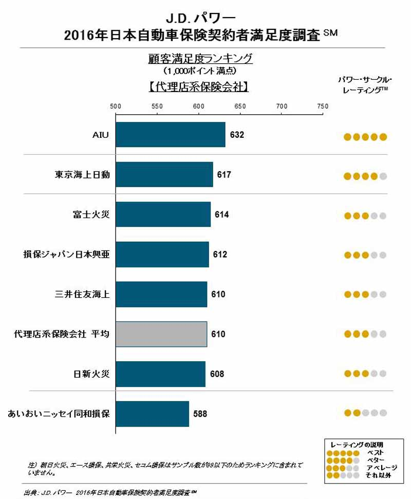 domestic-automobile-insurance-policyholder-satisfaction-survey-of-j-d-power-rapid-response-is-the-key-to-loyalty-improvement20160718-4