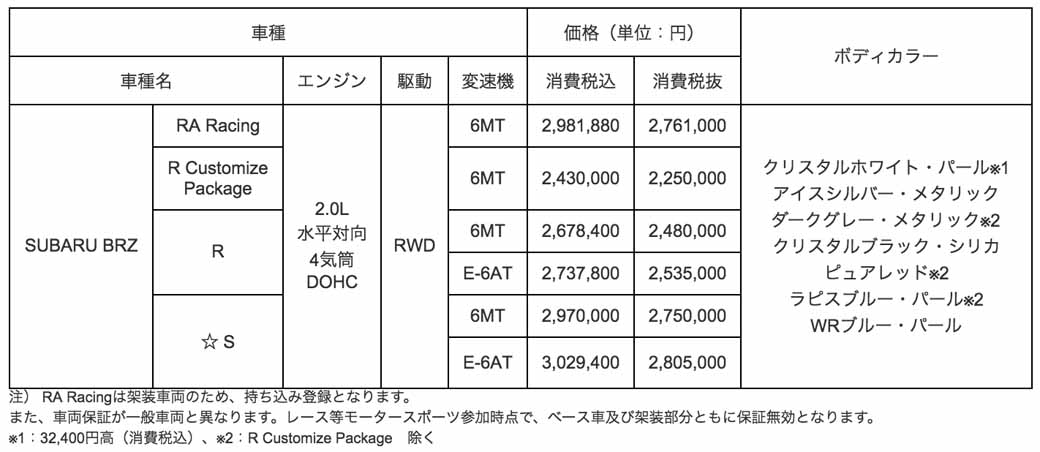 face-lift-subaru-the-subaru-brz-revamped-the-output-improvement-and-skeletal-strengthening-and-steering-characteristics20160705-20