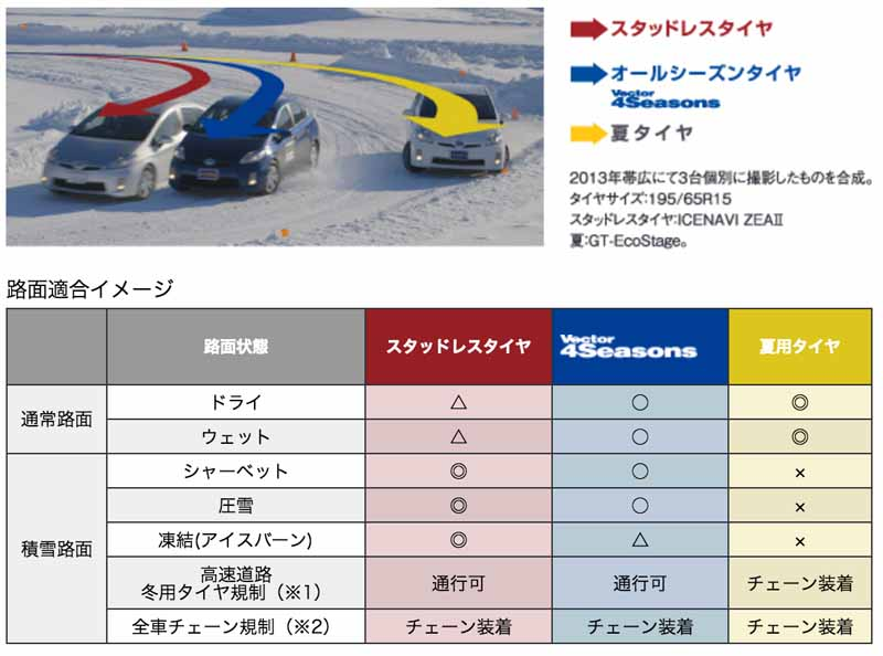 goodyear-the-japanese-market-for-all-season-tires-vector-four-seasons-corresponding-size-significantly-expand20160726-95