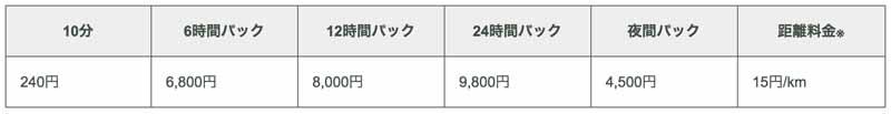 kareko-car-sharing-club-newly-introduced-more-than-100-units-mercedes-benz20160704-2