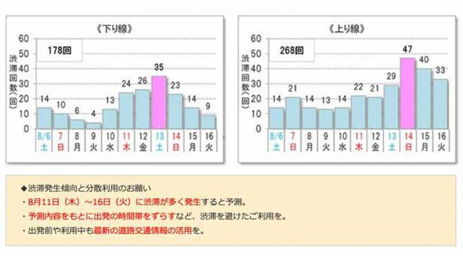 motorway-companies-congestion-prediction-in-highway-of-the-obon-period-national-edition20160710-10