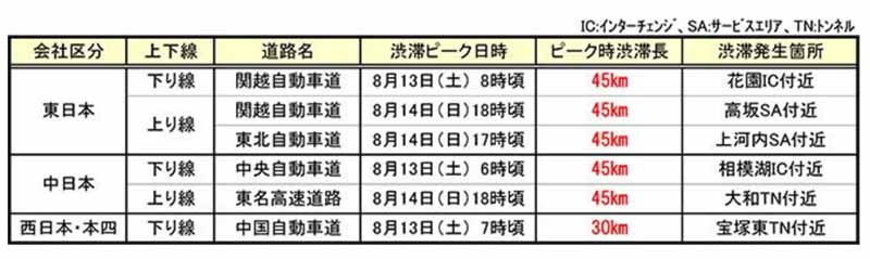 motorway-companies-congestion-prediction-in-highway-of-the-obon-period-national-edition20160710-2