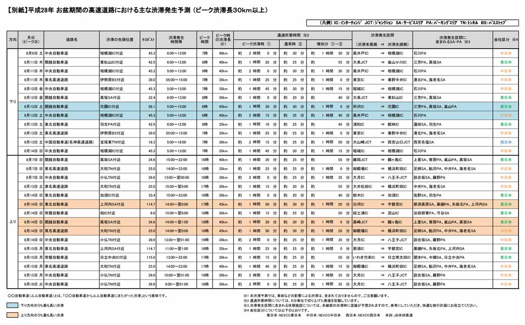 motorway-companies-congestion-prediction-in-highway-of-the-obon-period-national-edition20160710-3