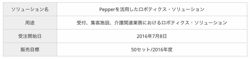 panasonic-orders-start-of-robotics-solutions-that-leverage-the-pepper20160709-5