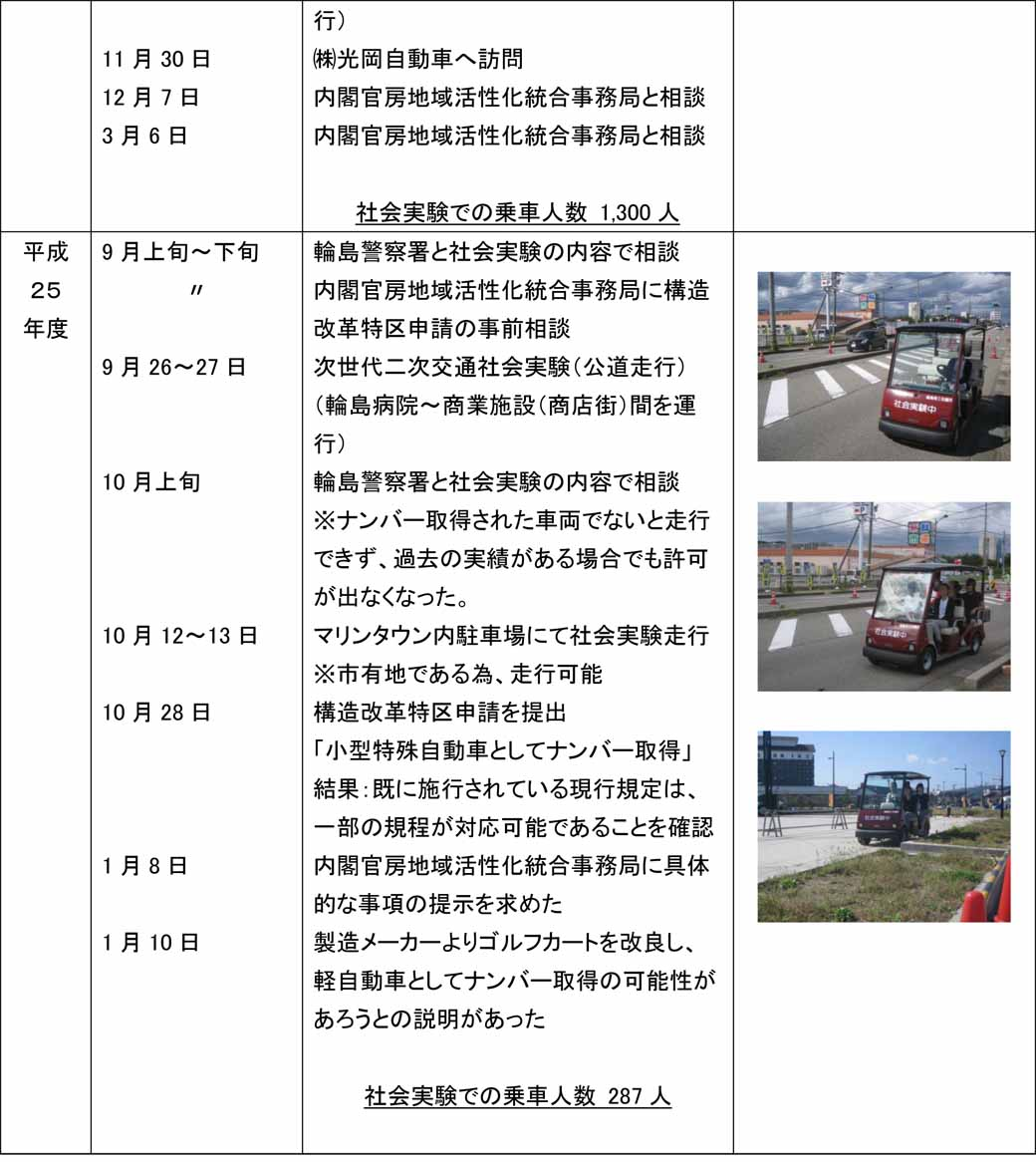 run-ishikawa-prefecture-wajima-local-revitalization-measures-by-the-eco-cart-is-good-eventually-also-view-automatic-operation20160708-3