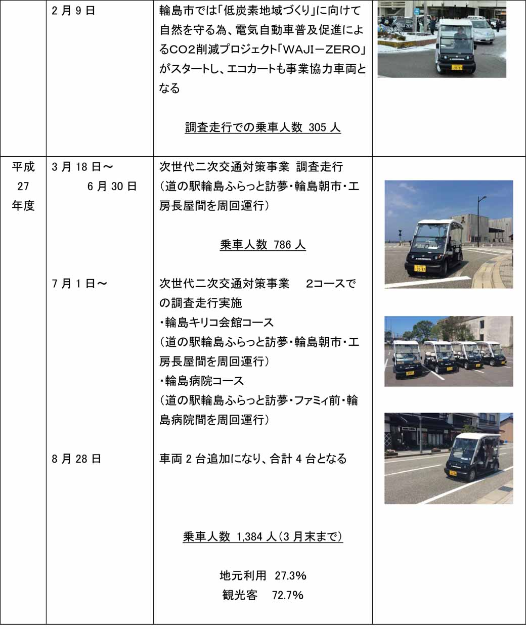 run-ishikawa-prefecture-wajima-local-revitalization-measures-by-the-eco-cart-is-good-eventually-also-view-automatic-operation20160708-5