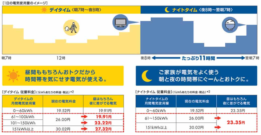 showa-shell-sekiyu-kk-a-new-electricity-rate-plan-for-the-home-the-day-is-the-difference-comes-out-in-the-course-night-electricity-application-start-accepting20160702-3