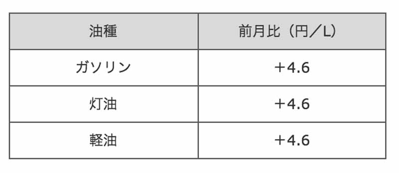 showa-shell-sekiyu-kk-announced-the-revision-width-of-petroleum-products-wholesale-price-of-june-201620160702-1