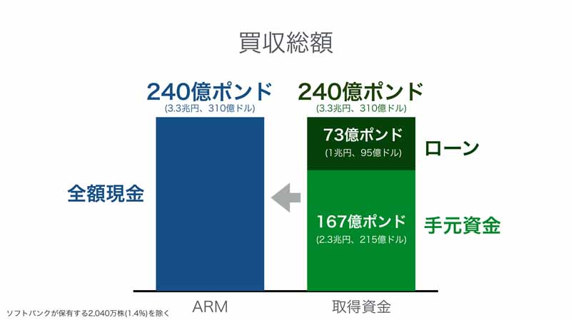 softbank-added-to-the-umbrella-group-buying-3-3-trillion-yen-all-the-shares-of-semiconductor-design-giant-arm20160718-10