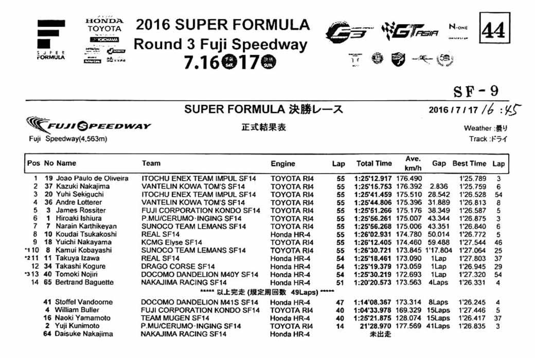 super-formula-2016-round-3-fuji-oliveira-his-first-victory-falling-off-in-the-pp-bandon-48-lap20160718-2