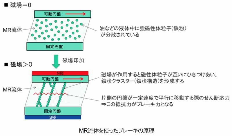 akebono-brake-industry-developed-the-mr-fluid-brake-that-does-not-rely-on-friction20160815-2