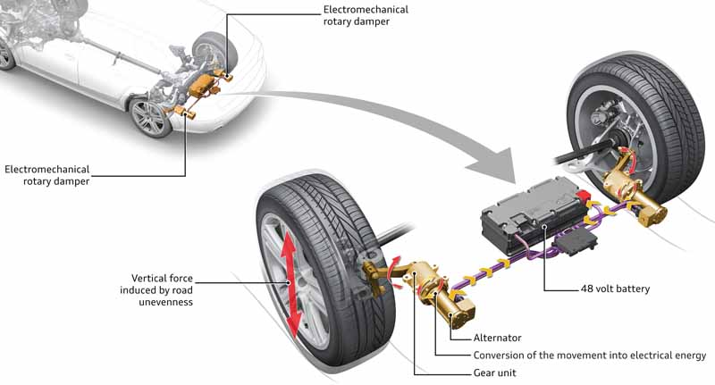 development-audi-which-can-reduce-the-fuel-consumption-of-the-shock-absorber-system-for-power-generation-20160819-3