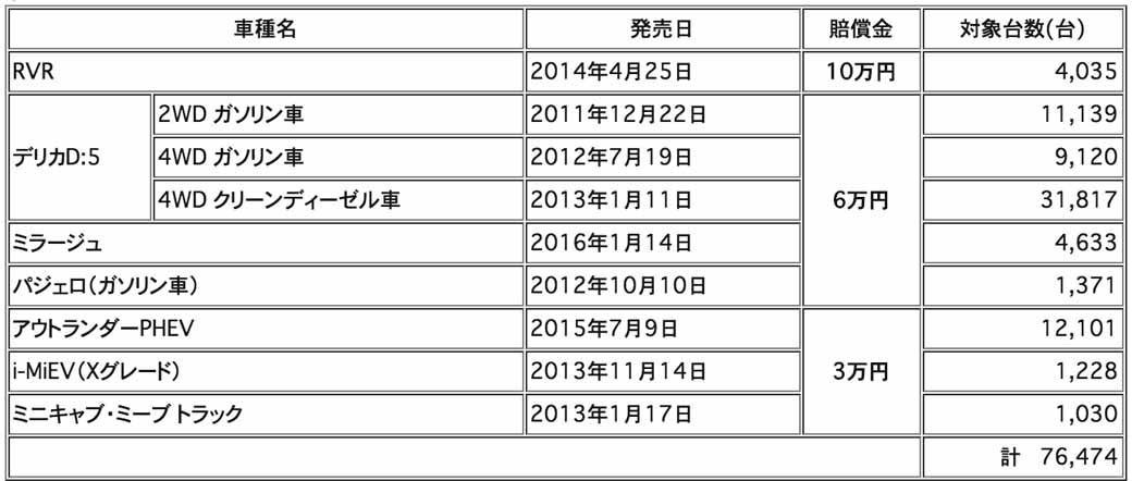fuel-consumption-of-mitsubishi-motors-corporation-fraud-start-the-damages-of-the-current-sales-9-car-in-addition-to-the-temporary-stop-of-the-target-vehicle-sales20160831-1