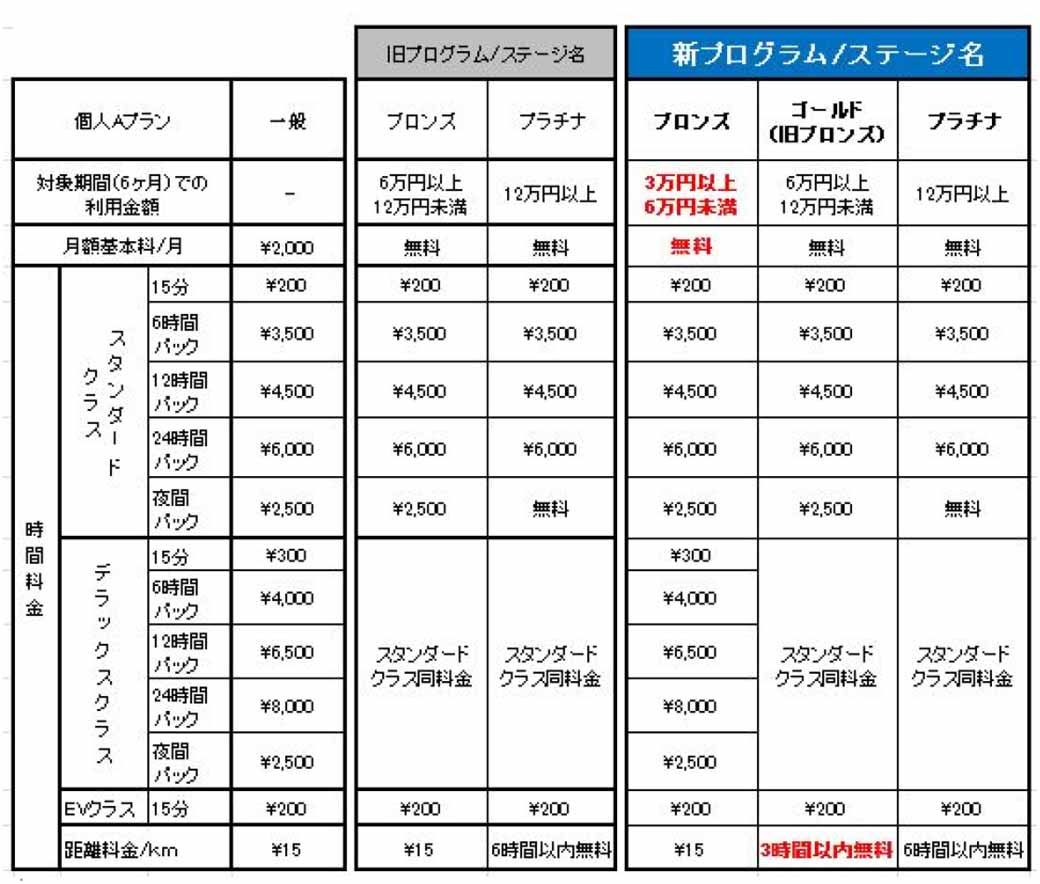 orix-revised-the-car-share-prime-stage-program-encourage-the-use-promotion20160814-2