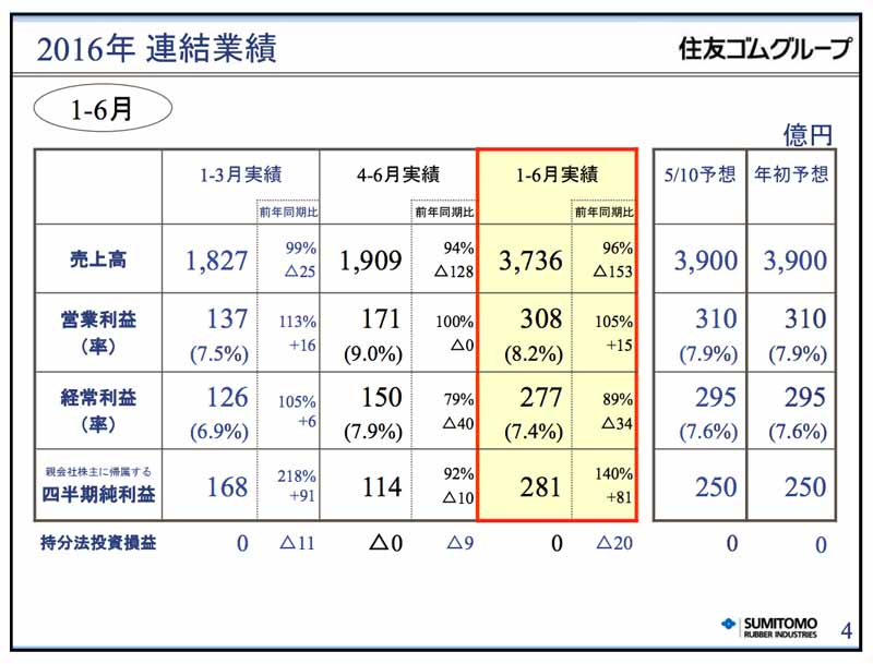 sumitomo-rubber-industries-2016-year-ended-december-31-the-second-quarter-results20160809-1