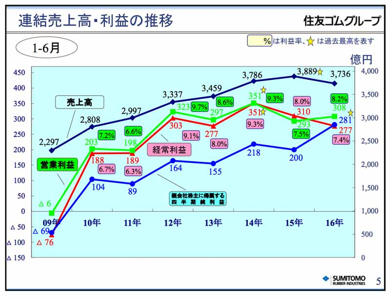 sumitomo-rubber-industries-2016-year-ended-december-31-the-second-quarter-results20160809-2
