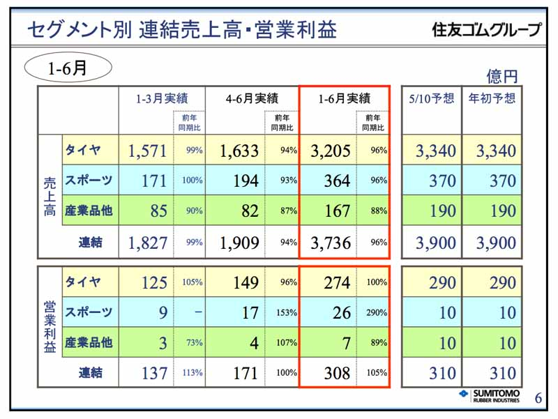 sumitomo-rubber-industries-2016-year-ended-december-31-the-second-quarter-results20160809-3