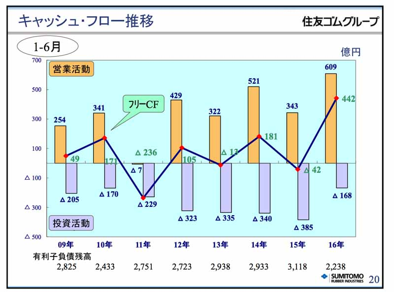 sumitomo-rubber-industries-2016-year-ended-december-31-the-second-quarter-results20160809-4