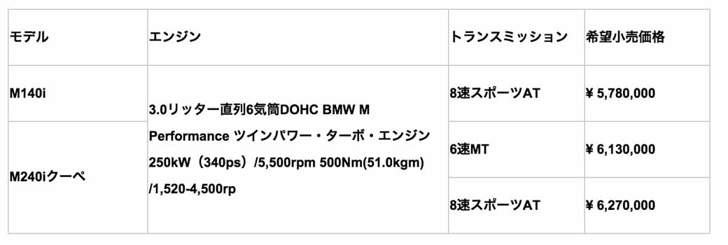 bmw-the-sport-of-the-m140i-and-m240i-coupe-was-both-practical-release20160917-99