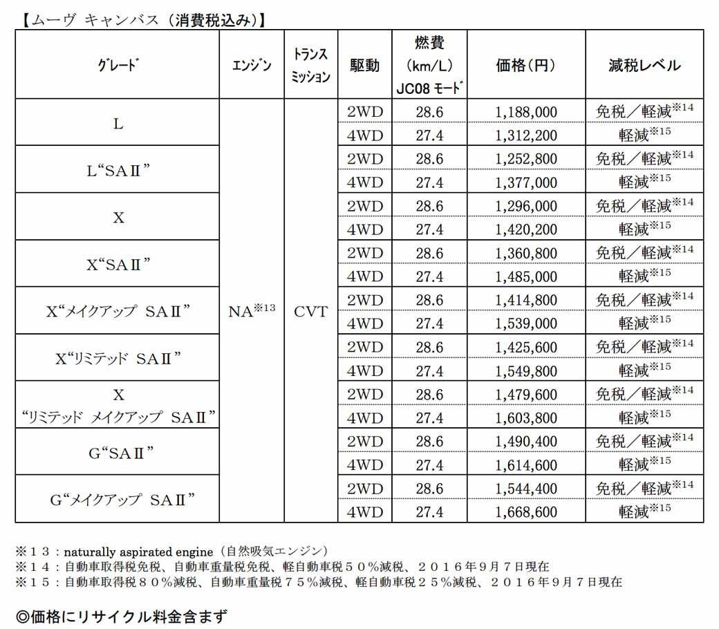 daihatsu-new-mini-passenger-car-move-canvas-is-released20160908-99